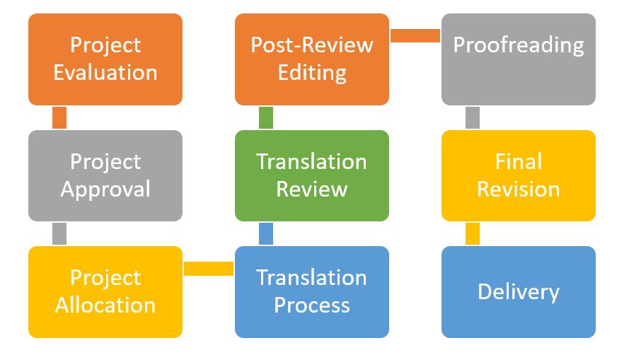Alchemy Translation strives to offer the highest quality professional translation services.